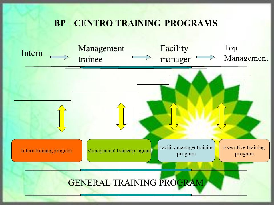 Best Manager Trainee Programs