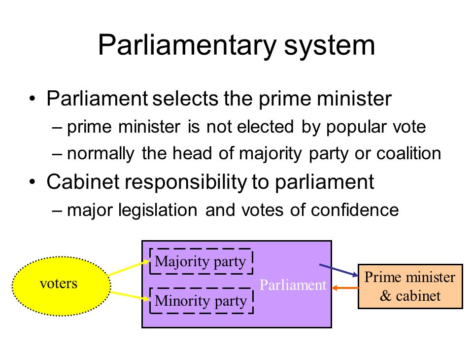 Lovely In A Parliamentary System From Where Are Cabinet Members Drawn