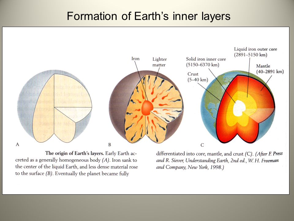 Interior Earth Crust
