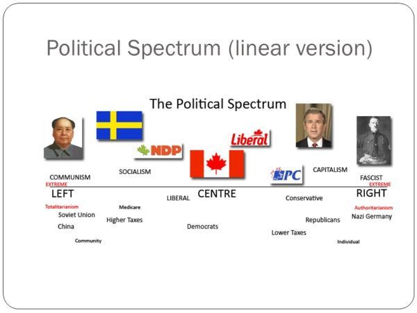 The Political Spectrum - ppt video online download