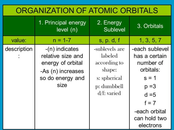 ELECTRONS IN THE ATOM UNIT ppt download
