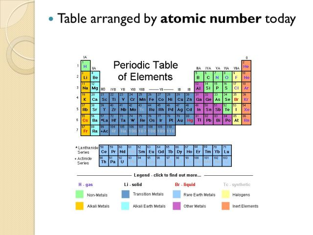 Periodic table ordered by atomic mass choice image periodic who discovered periodic table arranged by atomic number gallery who discovered periodic table arranged by atomic urtaz Images