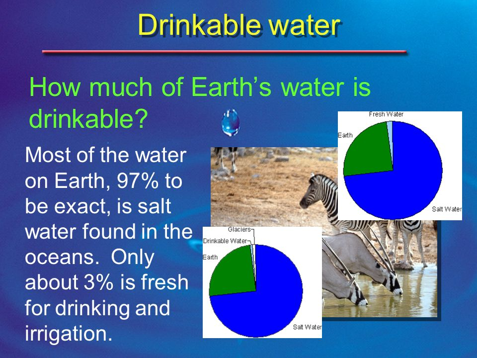 how much drinkable water in the earth is