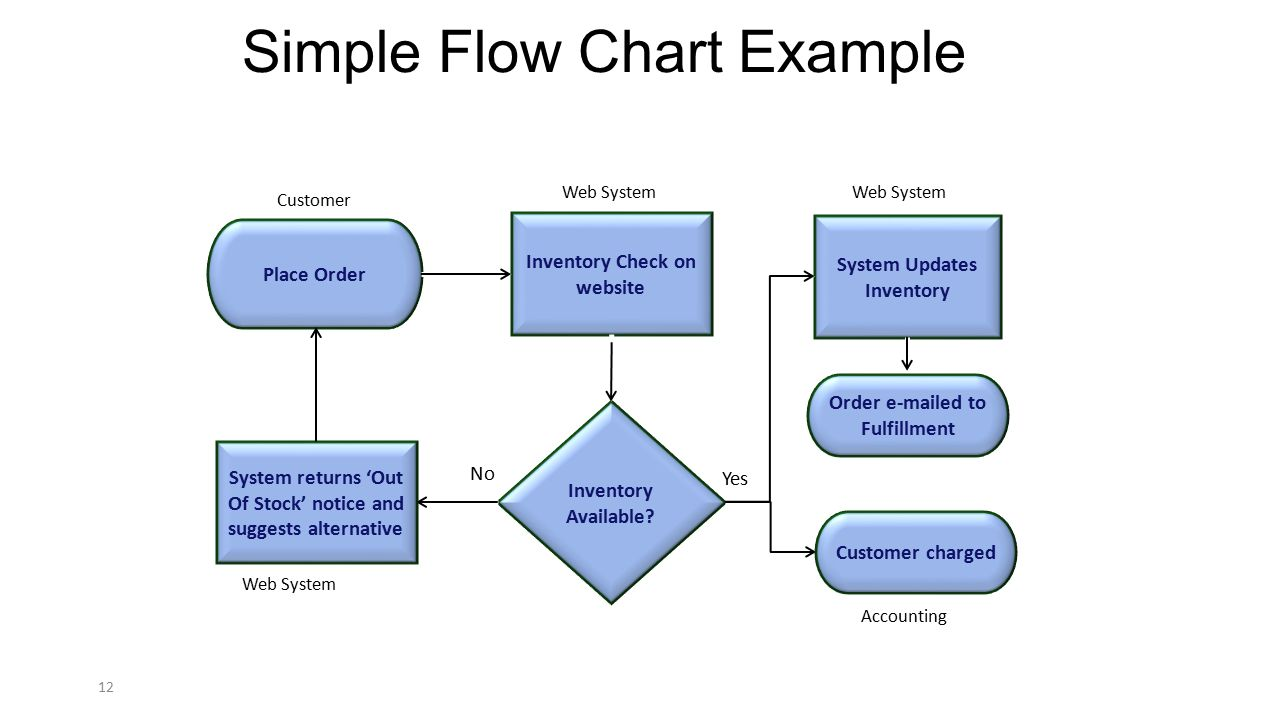 Simple Flow Chart Template Wiring Diagrams - Wiring Diagram