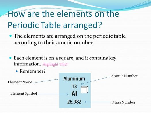 How to remember modern periodic table elements periodic diagrams organization of the periodic table ppt urtaz Choice Image