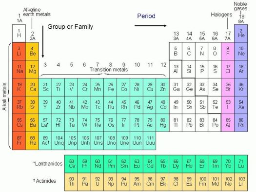 Explain the difference between groups and families in periodic table the periodic table your new best friend ppt online urtaz Choice Image