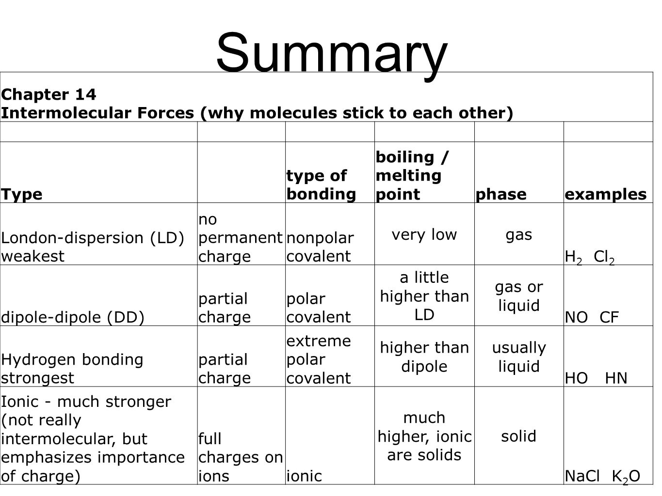 Intermolecular Forces And Physical Properties Worksheet Work Sheet On Types Of Intermolecular