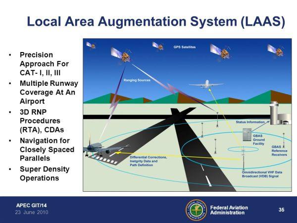 FAA Satellite Navigation Status - ppt video online download