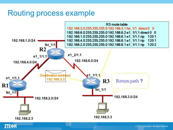 Router and Routing Basics - ppt download