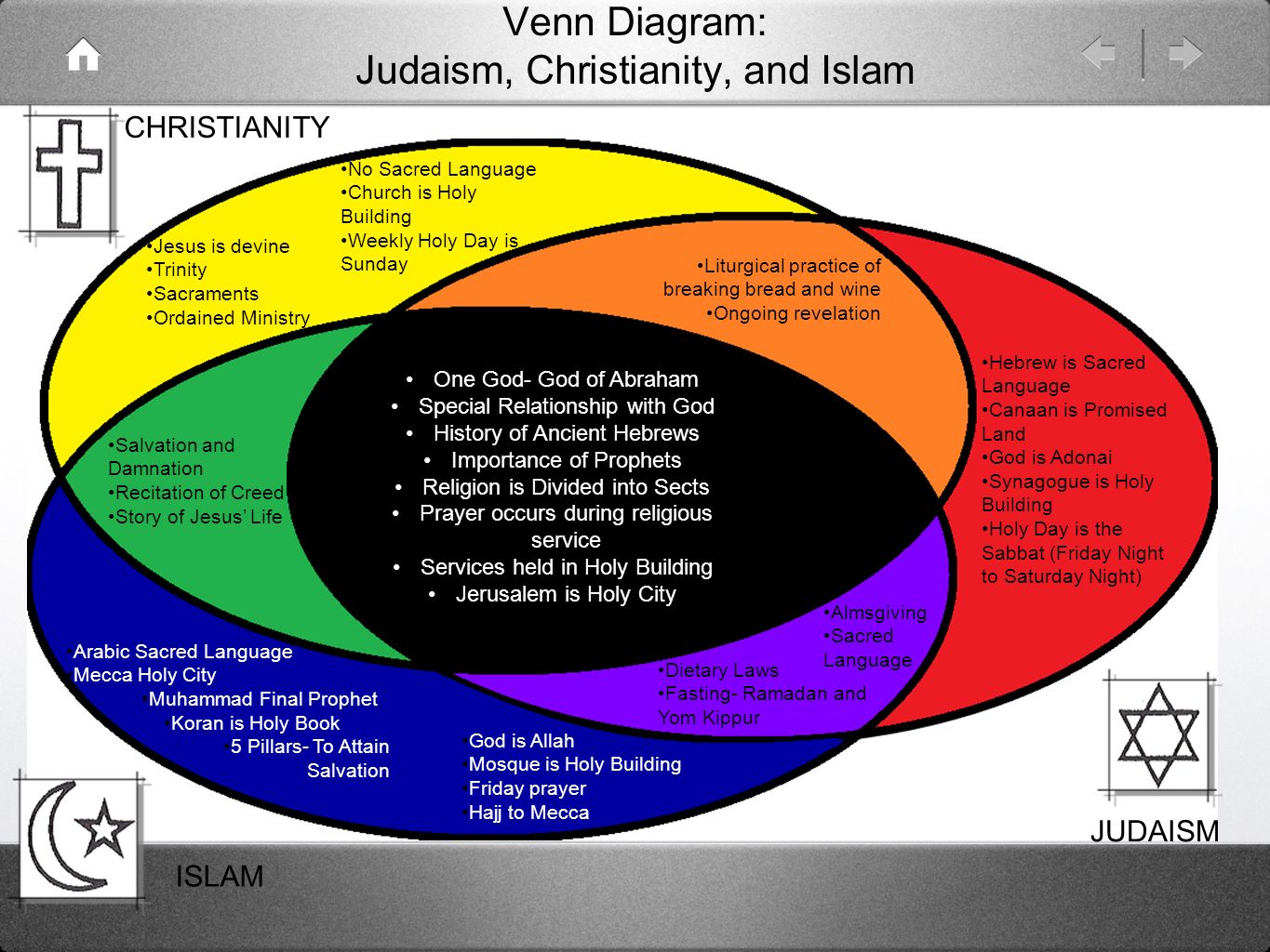 Venn Diagram Judaism Christianity And Islam