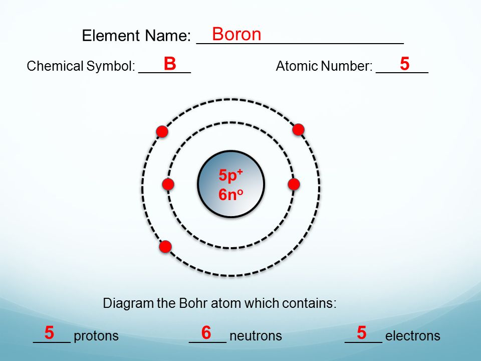 Name And Symbol Of Beryllium