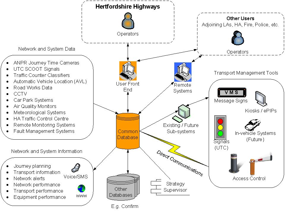 Corporate Data Security