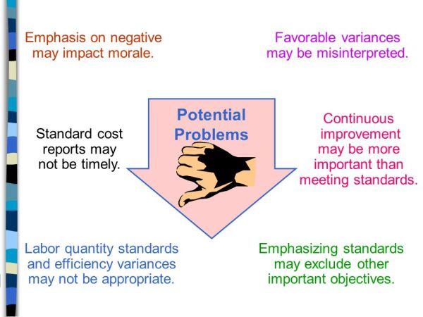 Standard Costs and Operating Performance Measures - ppt ...