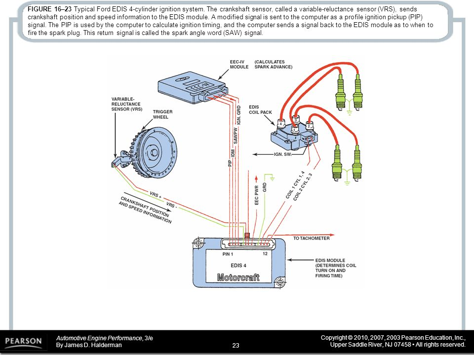 Ford Edis 4 Wiring Diagram   Wiring Diagram Ebook  Cylinder Ford Coil Pack Wiring Diagram on transmission wiring diagram, lights wiring diagram, heater blower motor wiring diagram, air bag wiring diagram, jack wiring diagram, door wiring diagram, horn wiring diagram, radio wiring diagram, computer wiring diagram, starter wiring diagram, ignition module wiring diagram, engine wiring diagram, instrument cluster wiring diagram, ecu wiring diagram, a/c compressor wiring diagram, throttle body wiring diagram, battery wiring diagram, fan clutch wiring diagram, oil pump wiring diagram, fuse box wiring diagram,