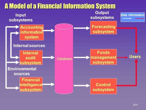 Unit 8 Financial Information Systems; - ppt download