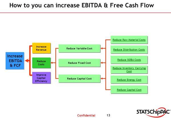 UNDERSTANDING EBITDA & FREE CASH FLOW CORPORATE HUMAN ...