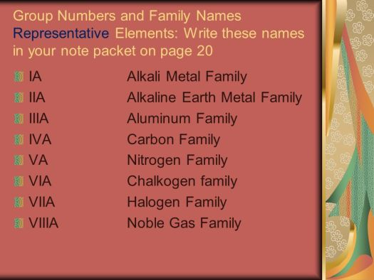 Periodic table of elements family group names periodic diagrams the chemical elements periodic table organizes into urtaz Images