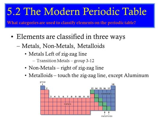 Elements in group 3 12 of the periodic table are called periodic s 113 what is the periodic table how it arranged ppt transition metals groups 3 12 urtaz Image collections