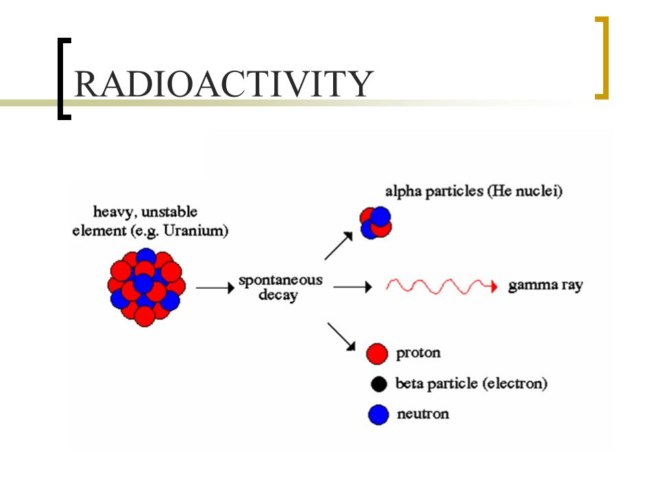 Image result for radioactivITY