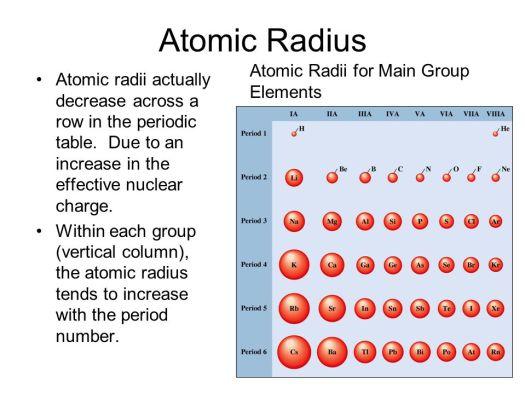 Atomic radius of elements in modern periodic table periodic atoms ppt urtaz Gallery