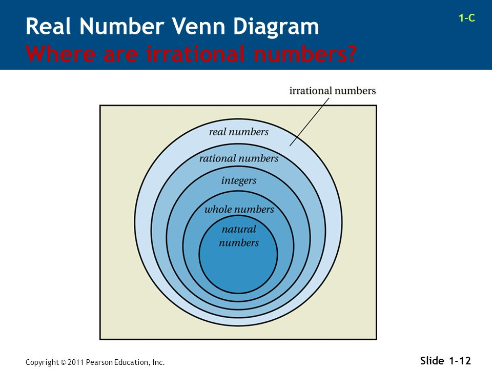 Rational Real Numbers Venn Diagram Of Whole Electrical Wiring Diagrams