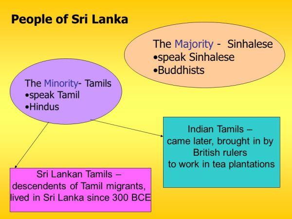 Where is Sri Lanka?. - ppt download