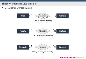 EntityRelationship Diagram  ppt video online download