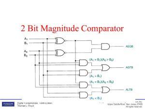 Summary HalfAdder pp302Basic rules of binary addition are