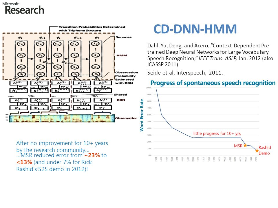 Lovely Introduction To Speech Recognition Ppt Video Online