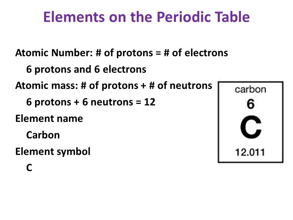 Sulfur Atomic Mass Periodic Table