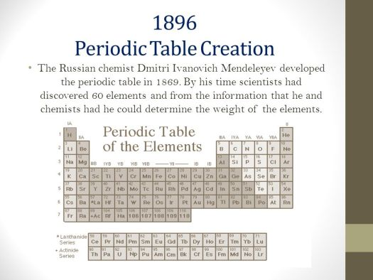 Periodic table history timeline image collections periodic table history of the periodic table gcse timeline periodic diagrams urtaz Images
