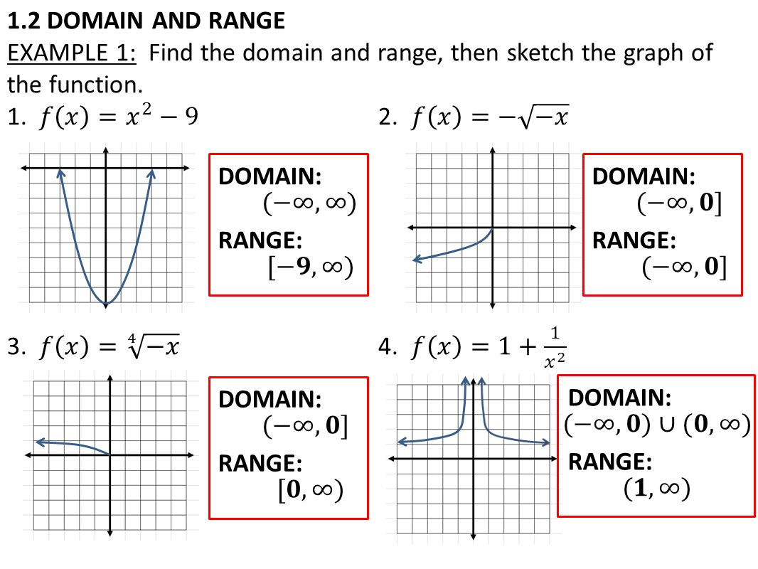 What Is The Range Of 3 2 5 7 1 4 9 2 3 7 Finding The Domain And Range Of A Function Worksheet