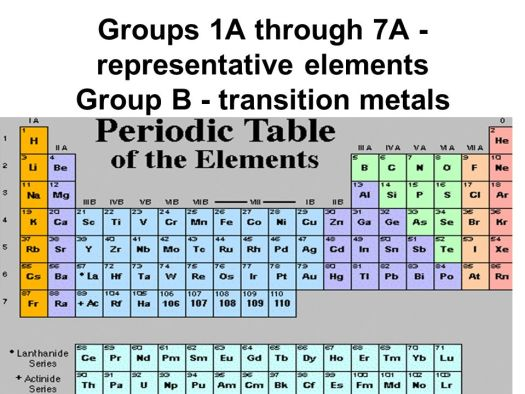 Representative group of elements in the periodic table periodic ch 6 notes ppt online 30 29 the modern periodic table main group representative elements a groups transition b all metals urtaz Image collections