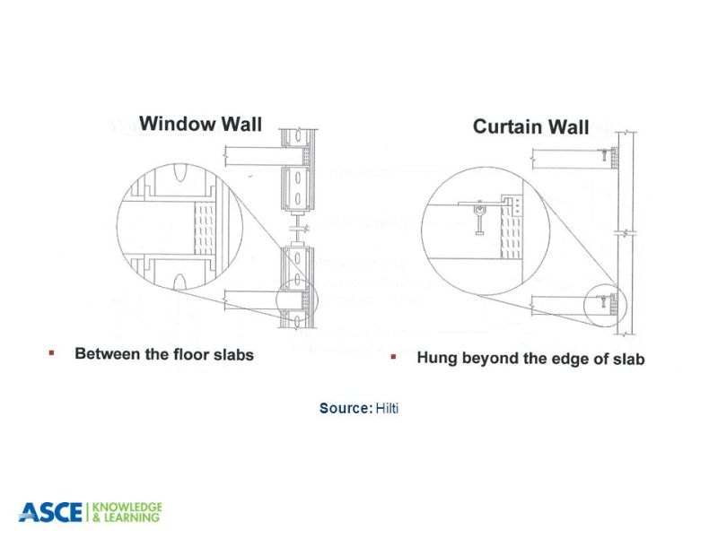 Difference Between Storefront And Curtain Wall : Window wall and curtain difference integralbook