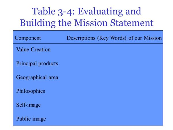 Developing a Mission and Understanding Strategy - ppt ...