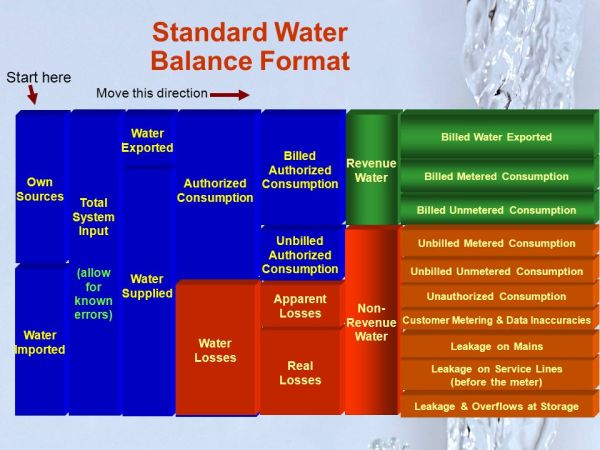 """Water Audits: A simple """"How To…"""" - ppt video online download"""
