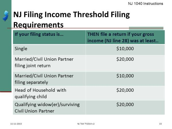 Who Must/Should File? IRS Pub 17 – Chapter 1 IRS Pub ppt ...