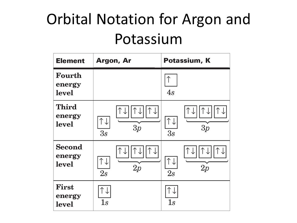 Electrons In Atoms Chapter 3 Standard Ppt Download