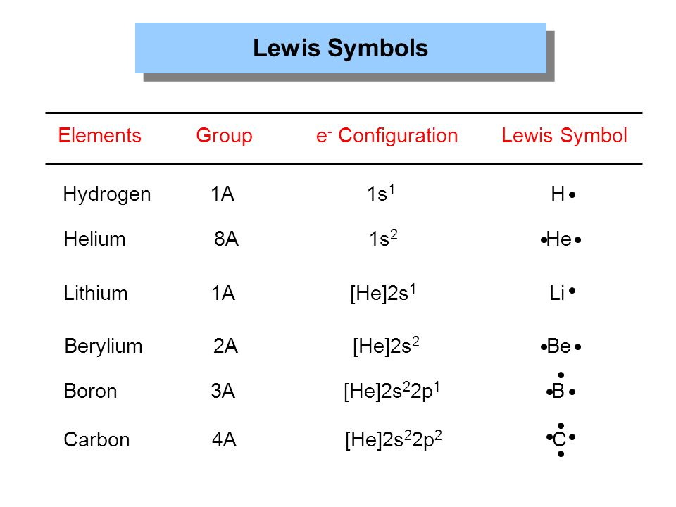 Lewis Dot Structure Periodic Table Elements