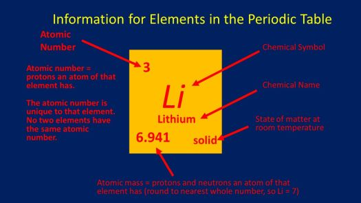 introduction to the periodic table ppt - Periodic Table Symbol For Lithium
