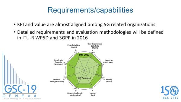 5g Network Slicing Ppt.5G Network Defined By ITU As 20 GBs ...