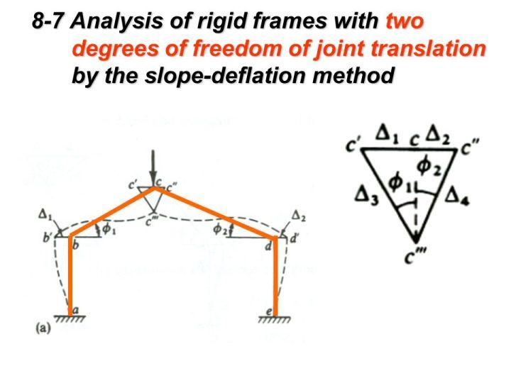 analysis of rigid frames | Viewframes.org
