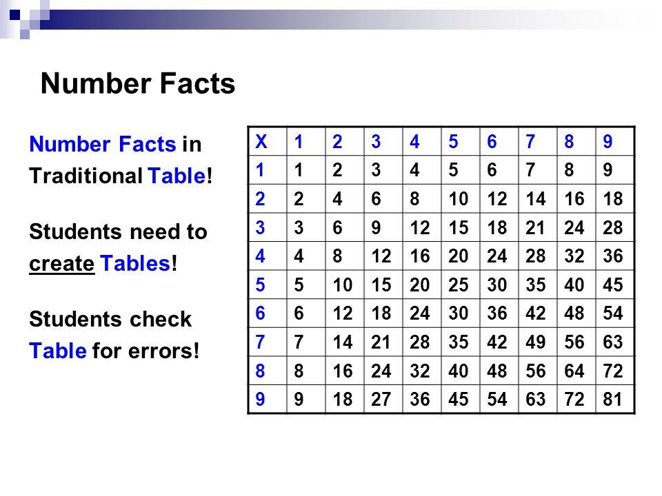 Multiplication Table 45