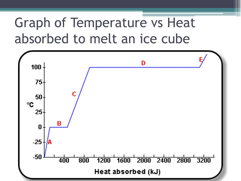 Heat Water Heating Curve Graph Calories Temperature Axis Axis X Y