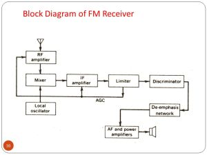 FM GENERATION Direct Method: when the frequency of carrier