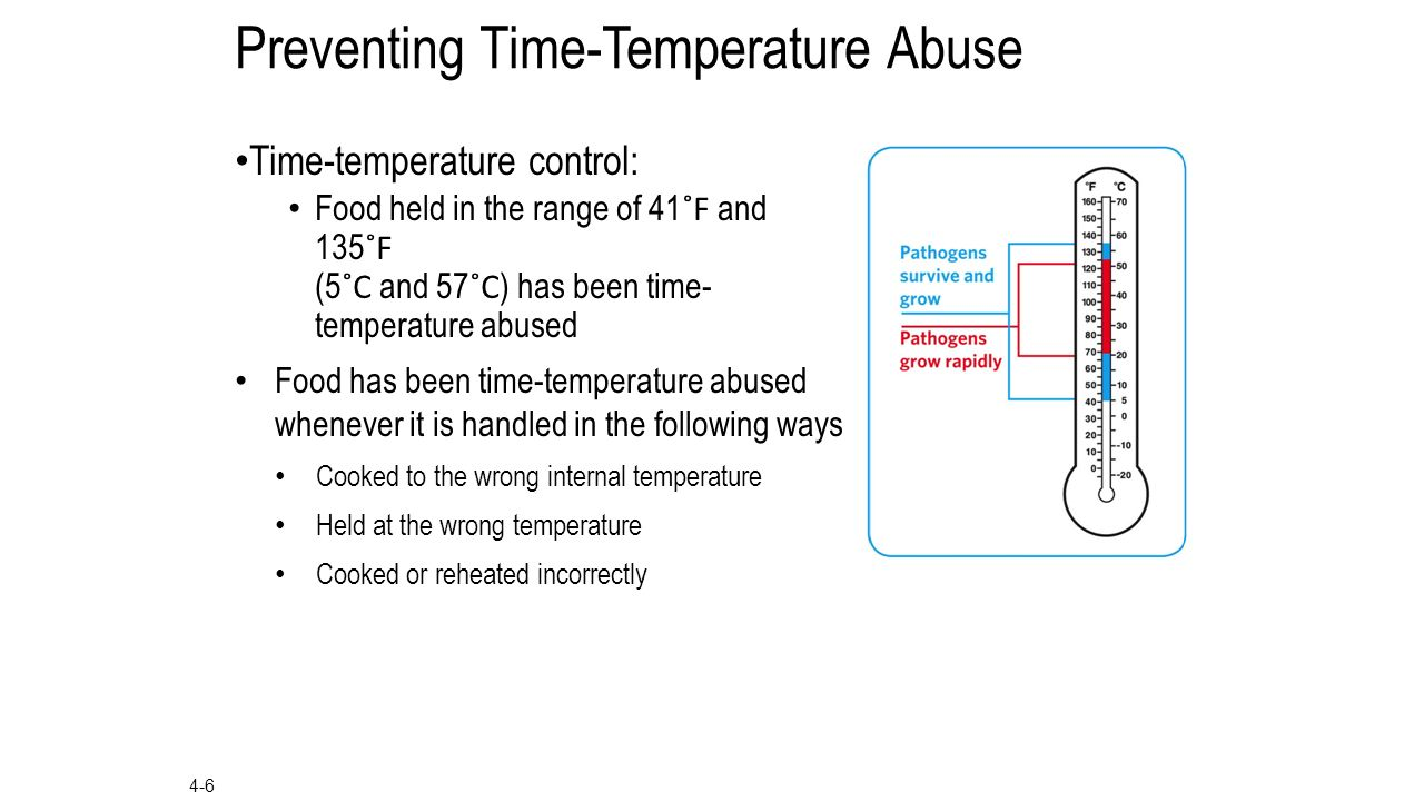 Temperature Safety Zone