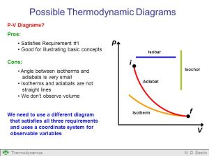 Introduction to Thermodynamic Diagrams  ppt video online