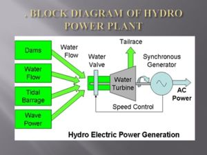 CONTENTS 1 INTRODUCTION 2 HYDRO POWER PLANTS IN INDIA