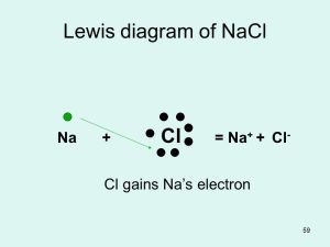 AP Chapter 8 PR chapter 4 Chemical Bonds  ppt video