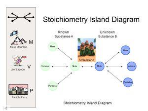 Mole Island Diagram  ppt video online download